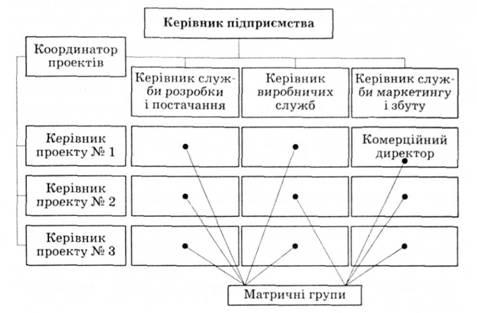 Матричная система управления