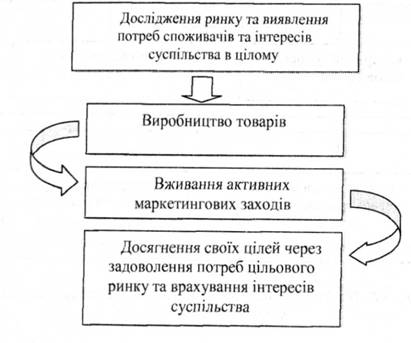 Схема концепции