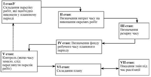 Схема процесса планирования