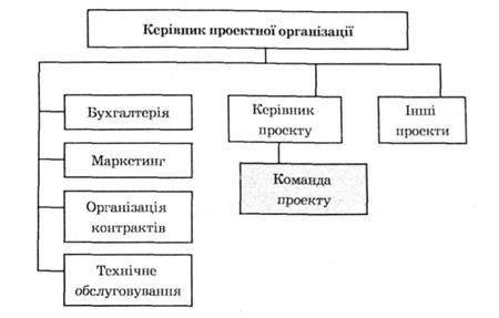 Пример проектной структуры