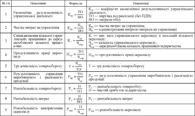 критерии эффективности оценки руководства - фото 11