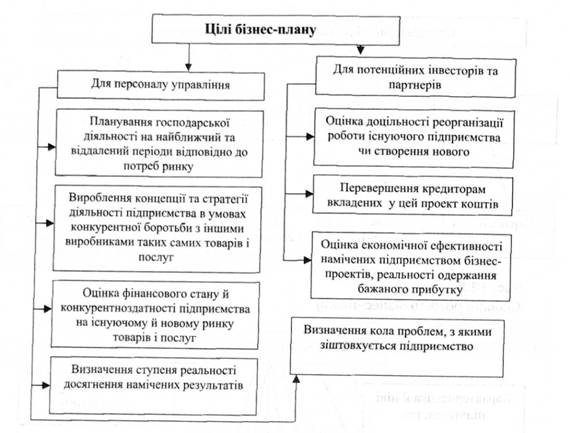 Курсовая разработка бизнес плана гостиницы