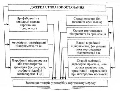 Основные источники завоза