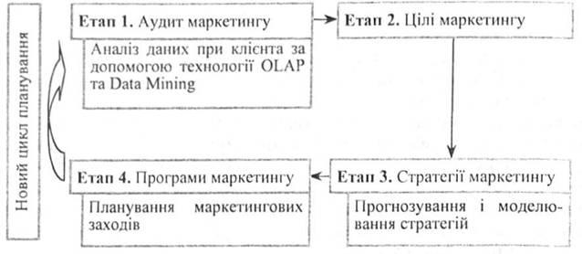 различных этапах процесса
