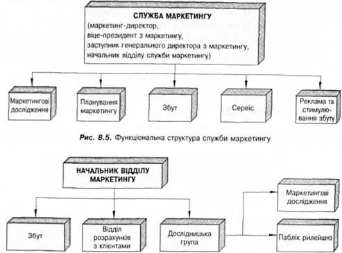 Тогда функциональную структуру