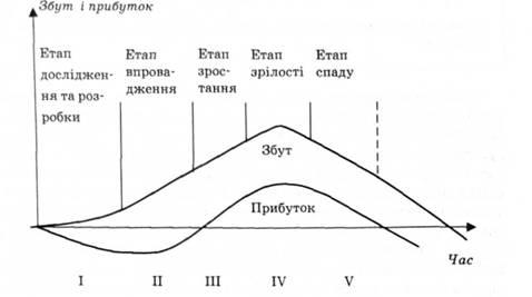 Жизненный цикл товара (ЖЦТ)