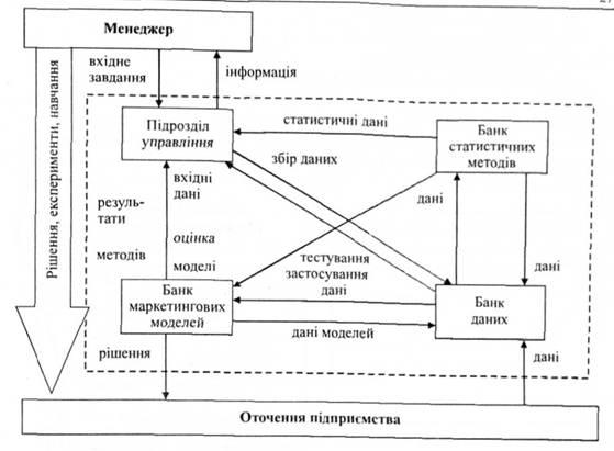 Схема системы маркетинговой