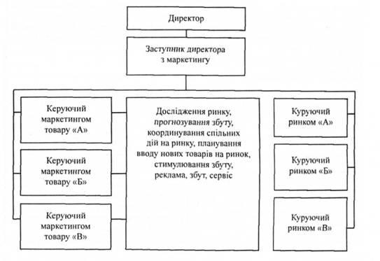 модель организации службы