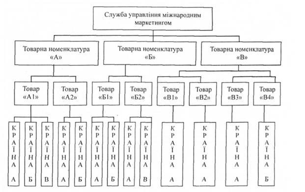 Модель товарной структуры