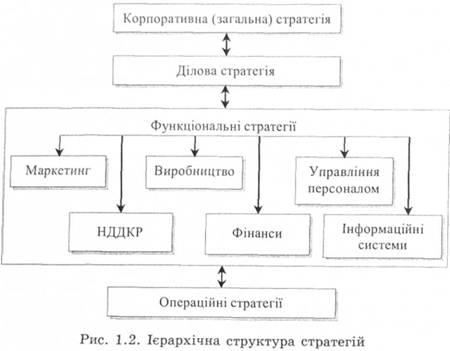 структура стратегия