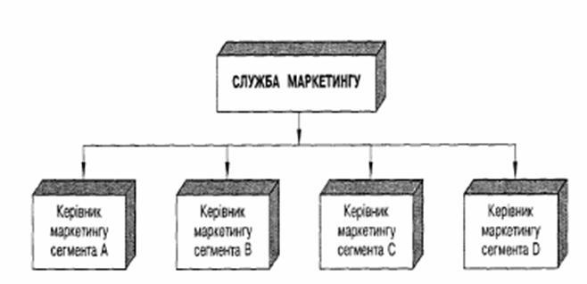 Сегментная структура службы