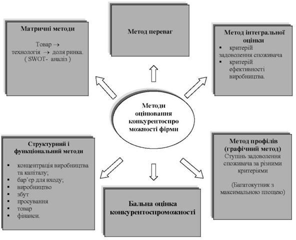 матричные методы оценки конкурентоспособности предприятия