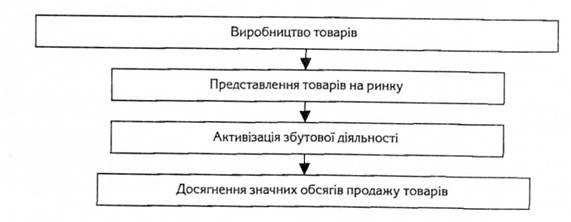 Схема концепции интенсификации