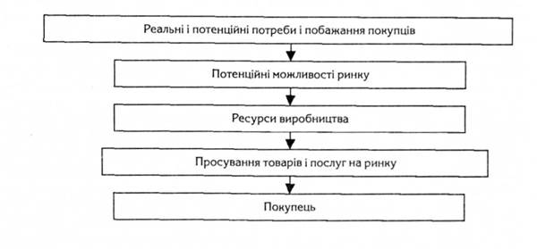 Схема концепции маркетинга
