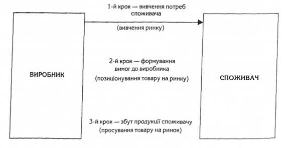 Схема организации маркетинга