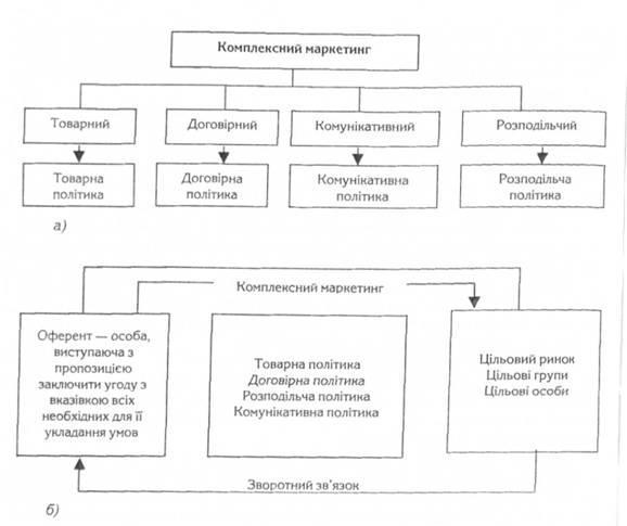 Схема структуры (а) и