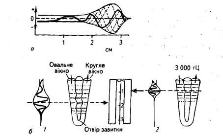 Схема механизмов передачи