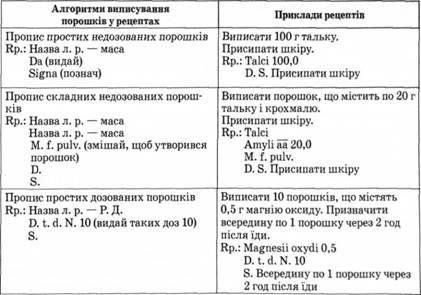 Правила выписывания порошков в рецептах
