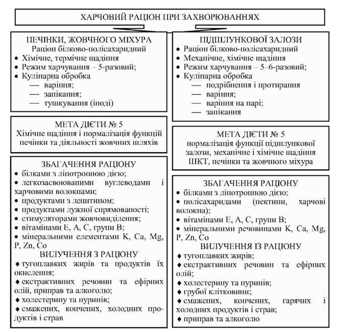 Гепатолог лечение гепатитов