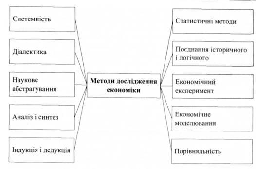 Методы экономической теории