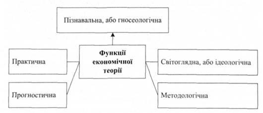 Функции экономической теории