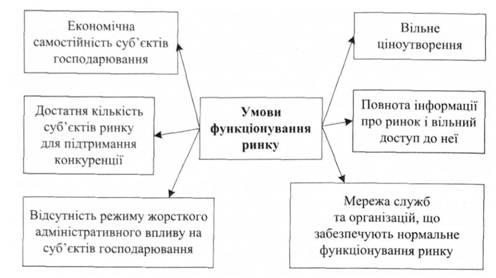Схема 4.2. в Условия