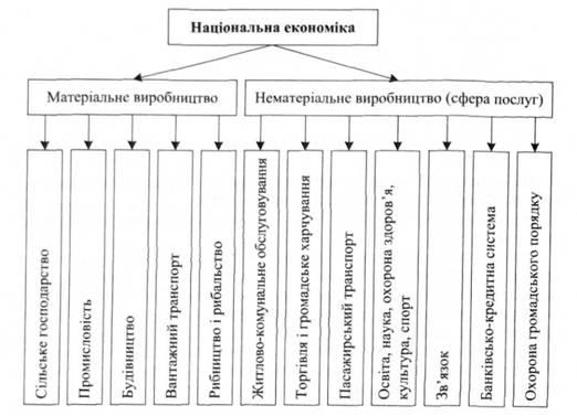 Схема 12.3. в Структура