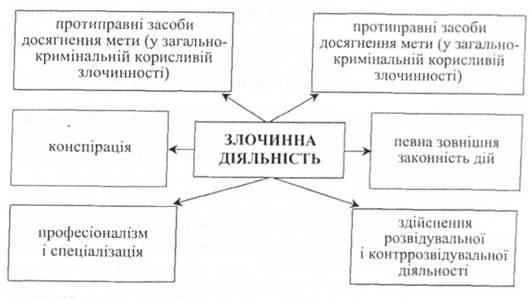 признаков организованной