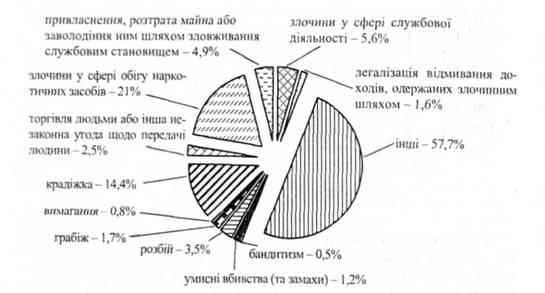 Структура преступлений