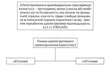 Административные правонарушения и административная ответственность  Признаки административного правонарушения
