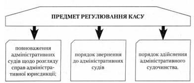 Кодекс административного судопроизводства предмет регулирования