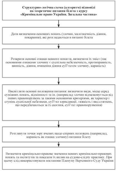 Энциклопедия уголовного права: