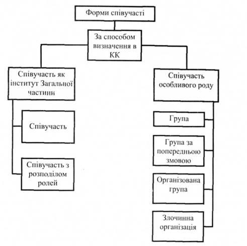 Классификация форм соучастия