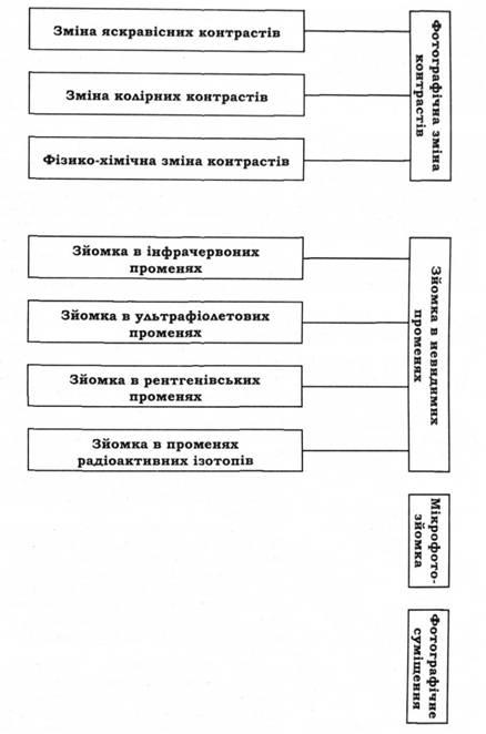 Схема 6. в Методы и способы