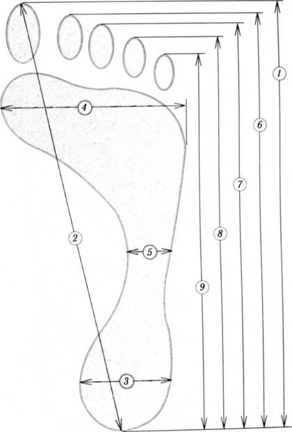 Параметры измерение следа