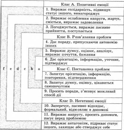 Схема связей системы категорий