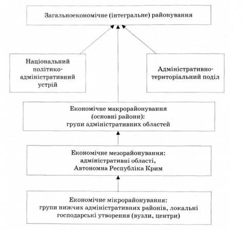 Схема общеэкономического