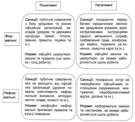 нормы и санкции можно условно отразить в виде логического квадрата