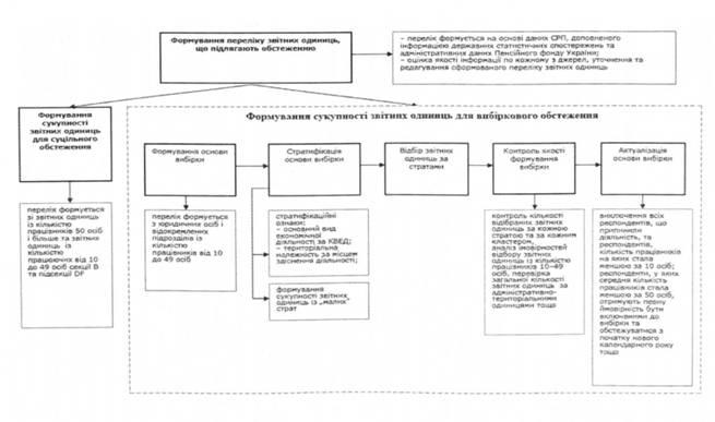 Схема формирования выборки для