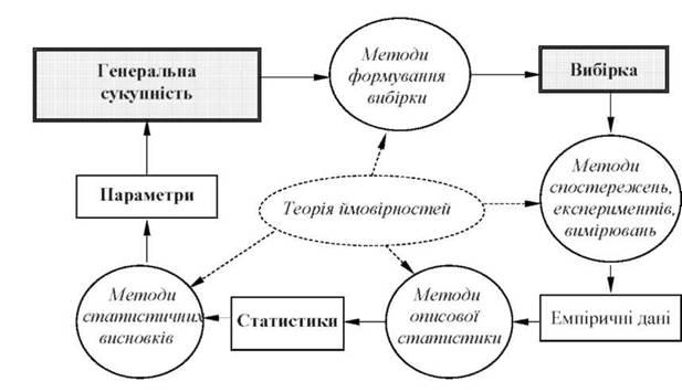 Схема применения методов