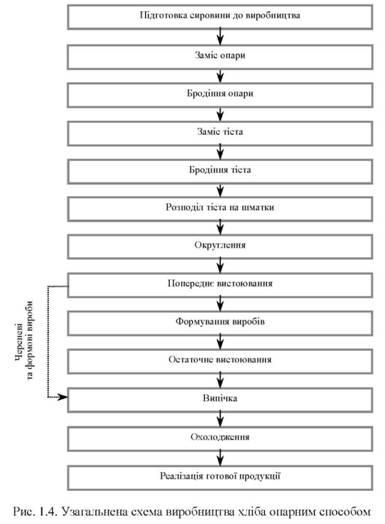 Обобщенная схема производства
