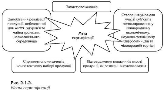 Сертификация сущность сертификация продукции порядок проведения сертификации