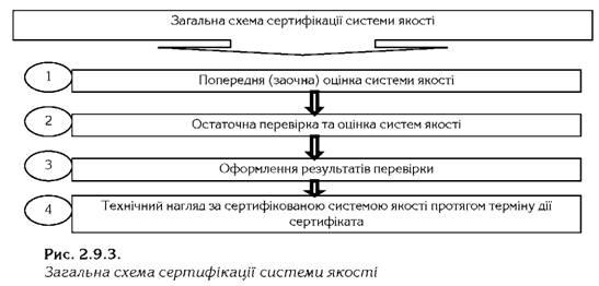 Общая схема сертификации