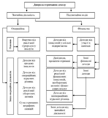 Схема формирования дохода в