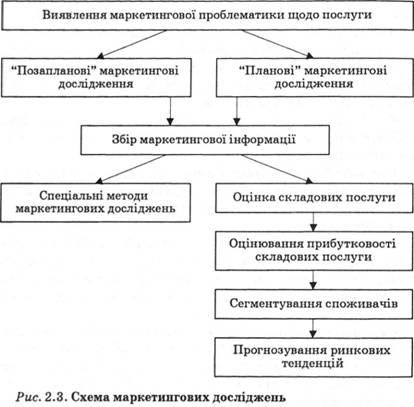 Схема маркетинговых
