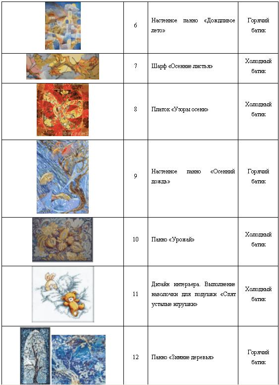 Календарно тематическое планирование кружка вышивка лентами