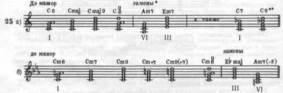 Обозначение аккордов для фортепиано схема