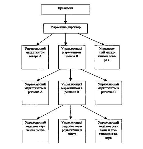 структура службы