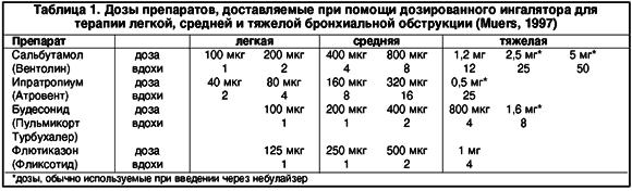 Схема лечения лазолваном и беродуалом 5