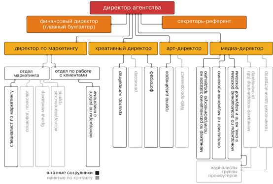 Агентства полного цикла